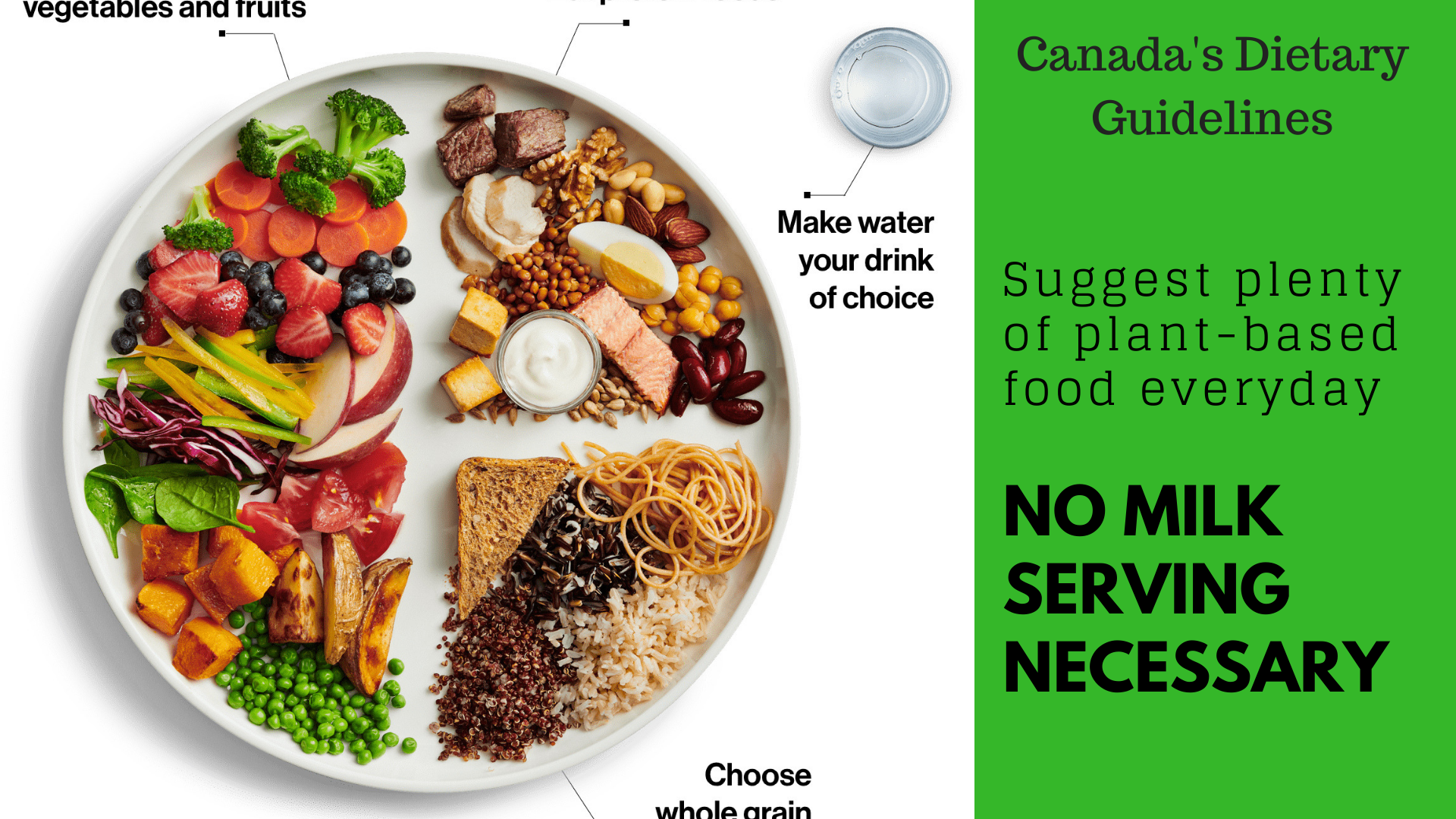 Canada's Dietary Guidelines